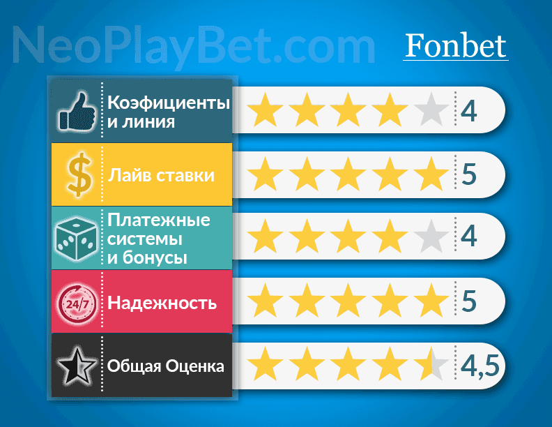 fonbet rating